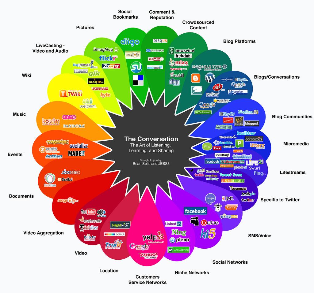 prisma-conversacion-agencia-publicidad